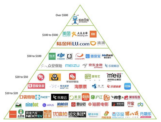 FinTech Firms Dominat...<br/><div align=right><strong><a href=